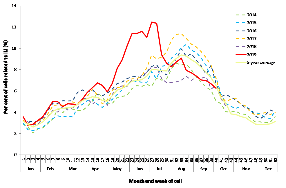Per cent of calls to Healthdirect related to influenza-like-illness (ILI), Australia, 1 January 2014 to 6 October 2019, by month and week of call. Source: Healthdirect